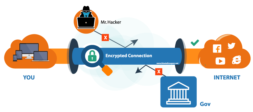 Vpn unlimited encrypted connection